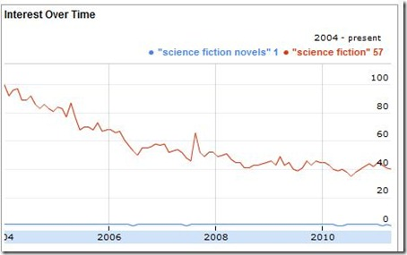 decline-of-science-fiction
