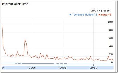 science-fiction-v-nasa