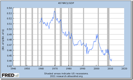 wages-as-percent-of-gdp
