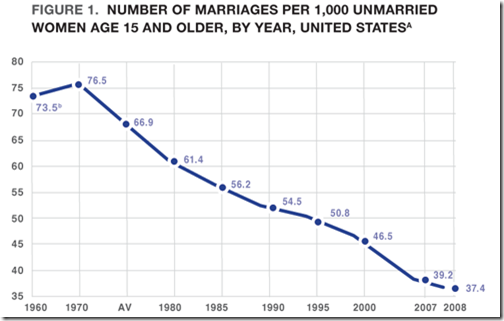 percent married by decade