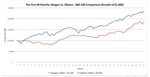 Reagon v Obama investing