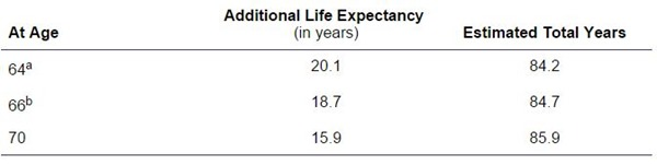 My life expectancy
