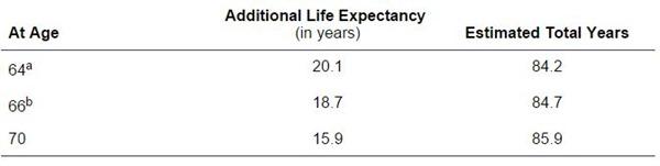 My life expectancy