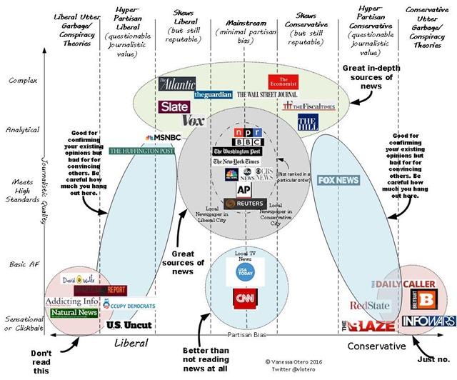 Vanessa Otero News Graph 2016