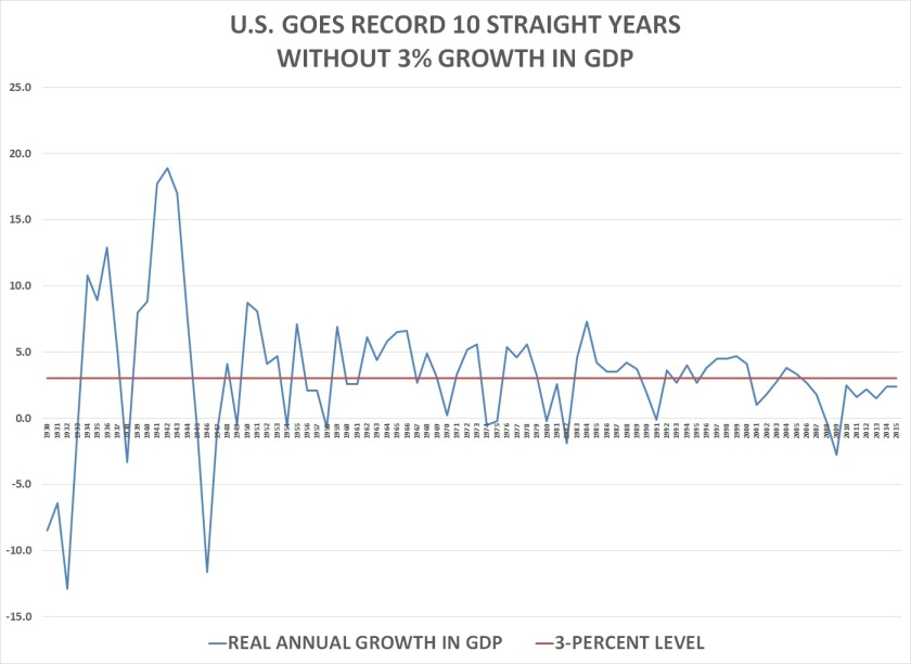 10_straight_years-gdp_growth-chart
