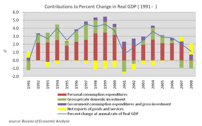 contributions_to_percent_change_in_real_gdp_28the_us_1991-29