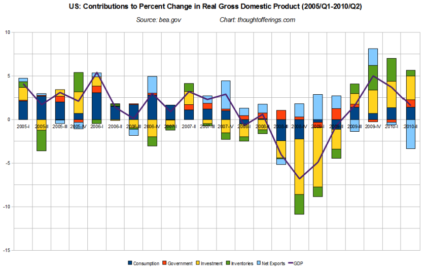 us_quarterly_gdp_contributions