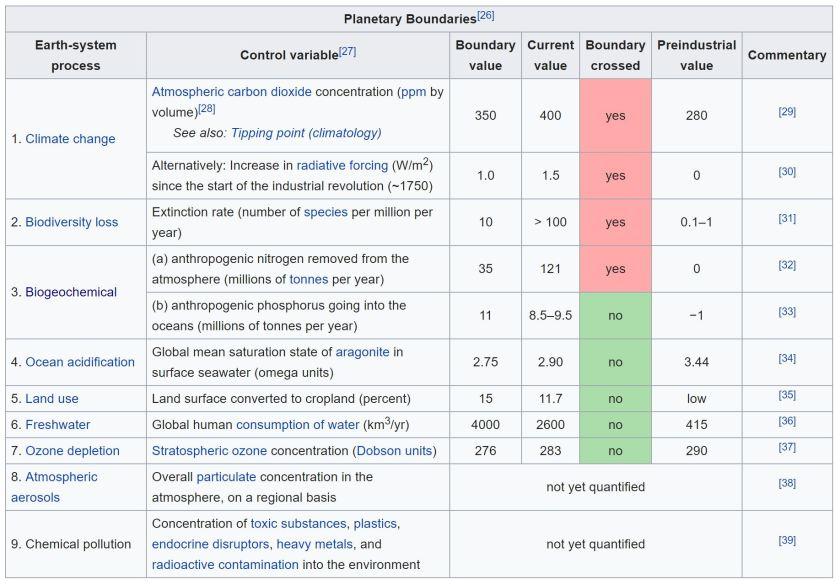 9-planetary-boundaries