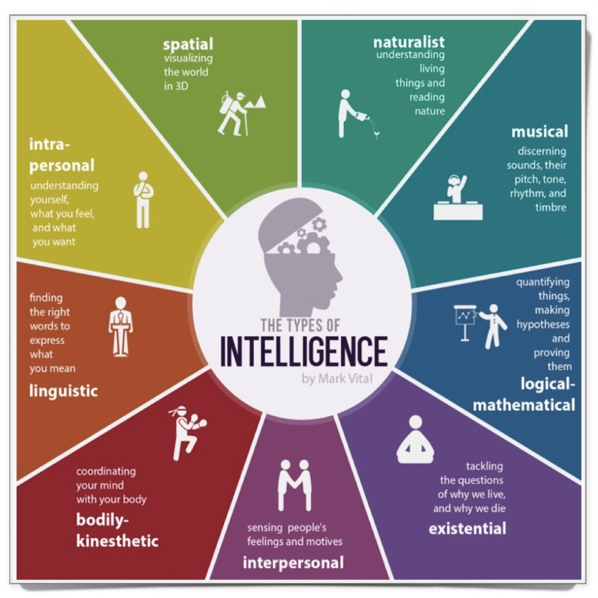 Types of multiple intelligences