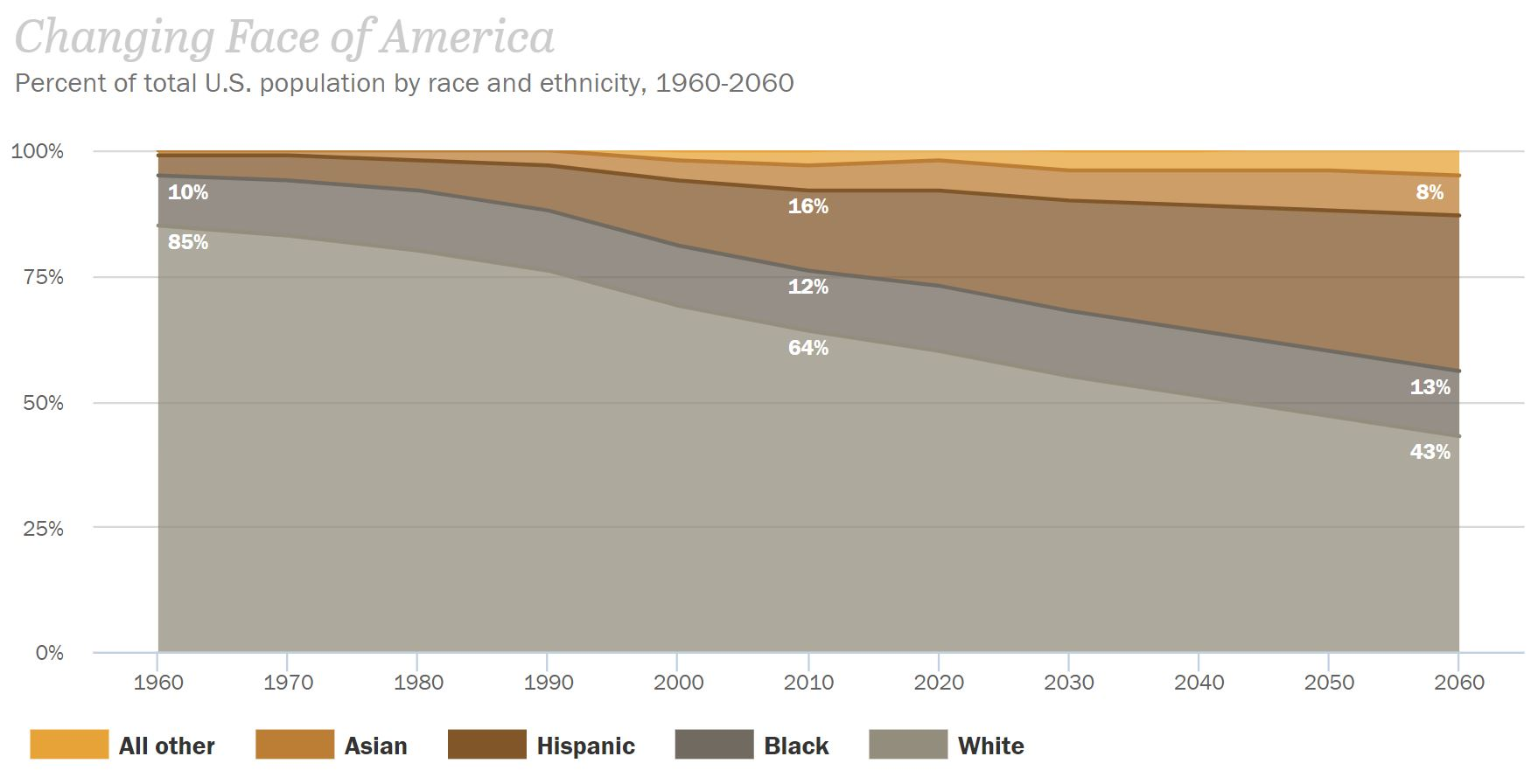 Changes in race in America from 1960 to 2060 - Pew Research Center