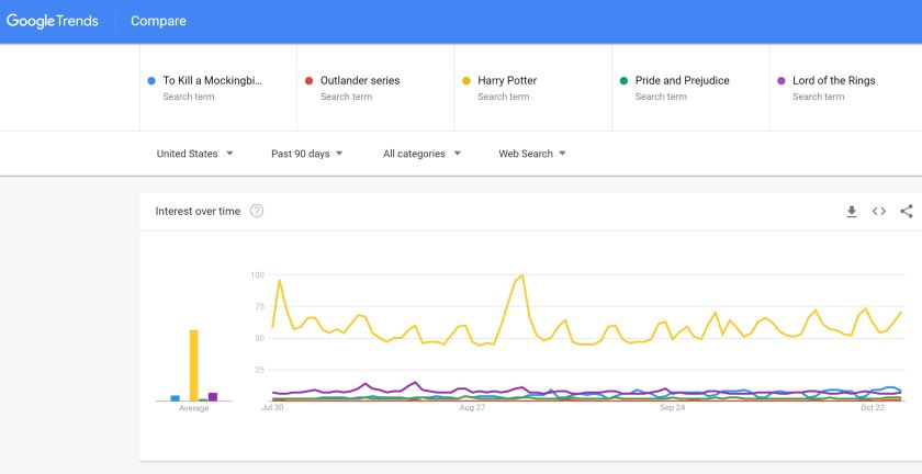 Google Trends PBS Great American Read