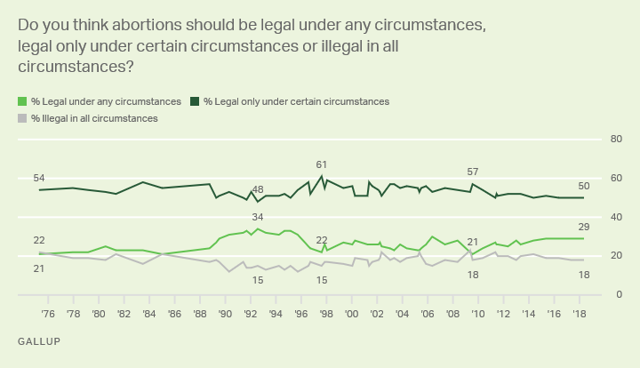 Abortion and Democracy