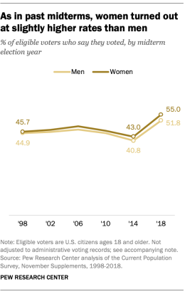 Voters by gender