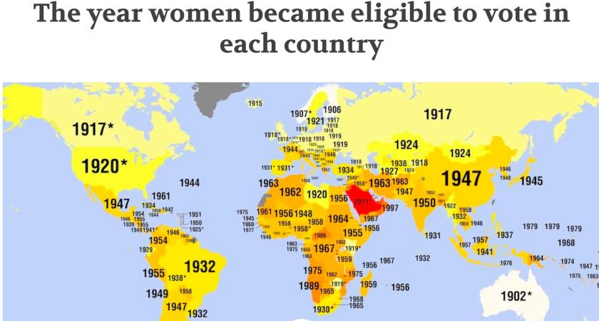 When women could vote