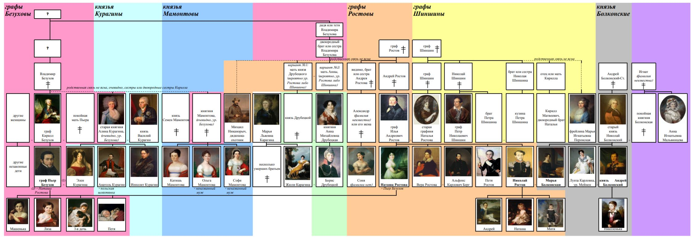 War and Peace family tree
